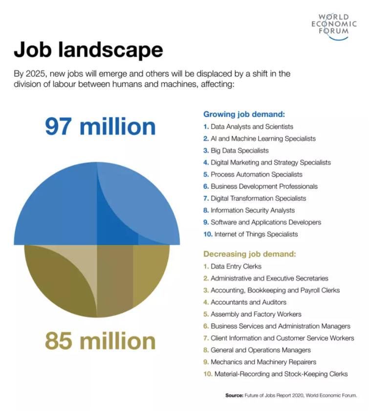 Job Landscape